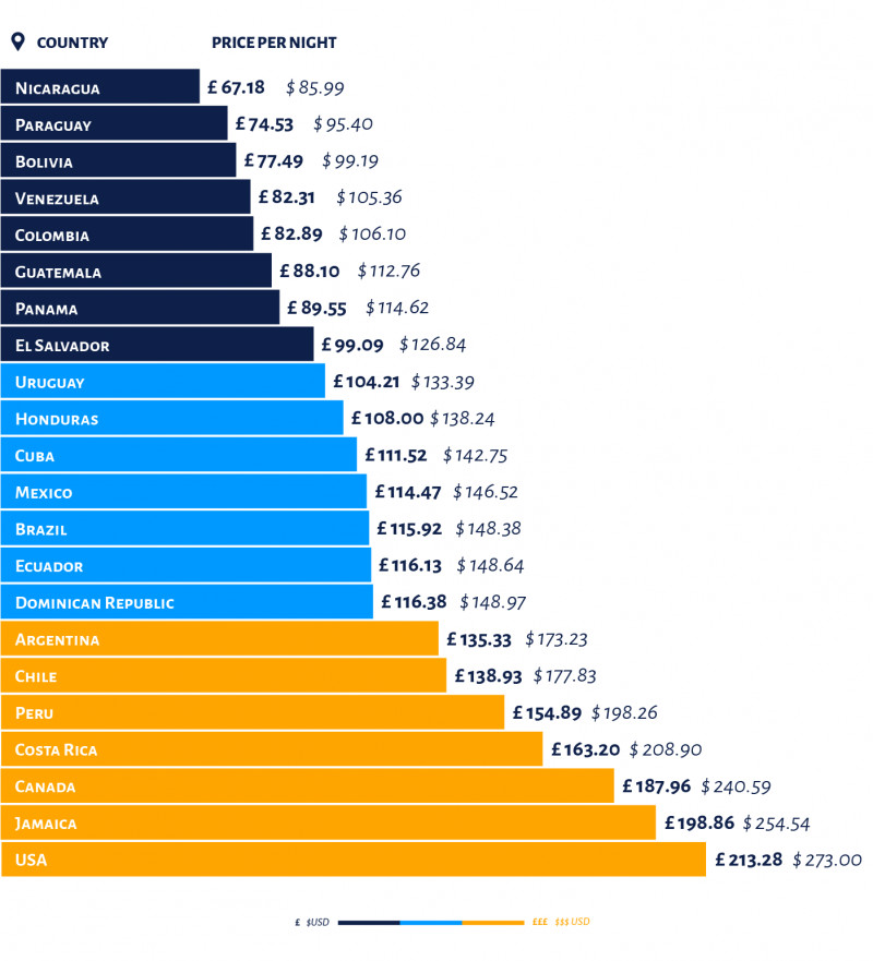 Average cost Americas